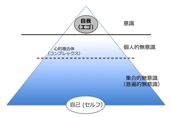 ユング心理学での意識・無意識の模式図